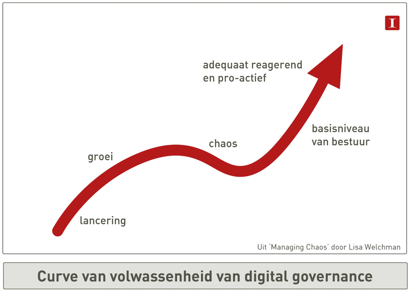 De digital maturity curve, uitleg hieronder