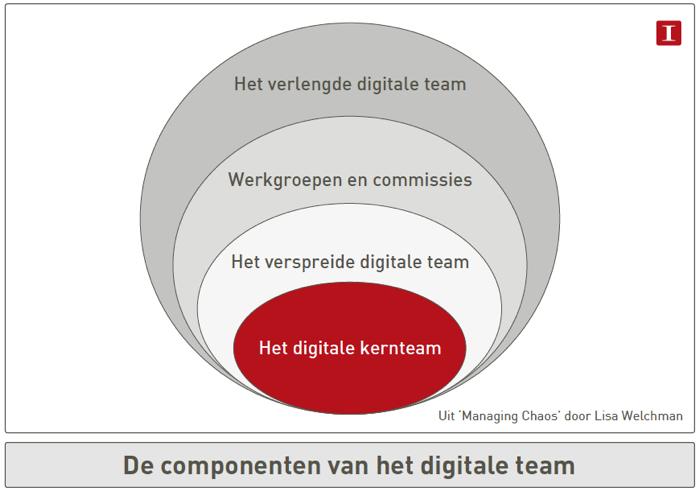 Het digitale team: het digitale kernteam en 3 schillen (uitleg hieronder)
