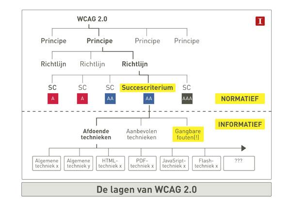 Schema: De lagen van WCAG 2.0. De inhoud staat tekstueel na de afbeelding.