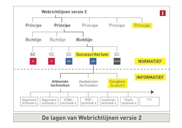 Webrichtlijnen 2 is op dezelfde manier opgebouwd, maar bevat een extra principe.